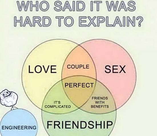 abhinav-shukla-engineering-love